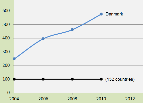 Denmark's embarrassingly large Ecological Footprint