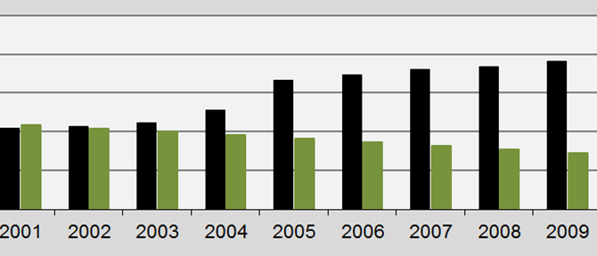 Qatar reducing CO2 Emissions in 2011 from disastrous levels