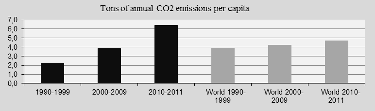 China, CO2 and world