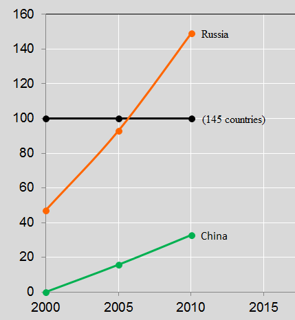 China and Russia, relative contribution over time