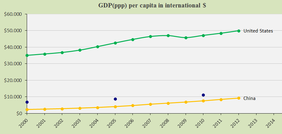 China and United S., GDP(ppp-$)