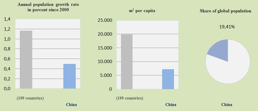 China, population