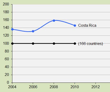 Costa Rica, Environment