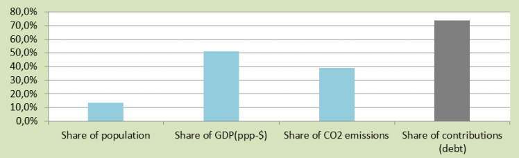 Full Democracies means large Climate Contributions (climate debt)