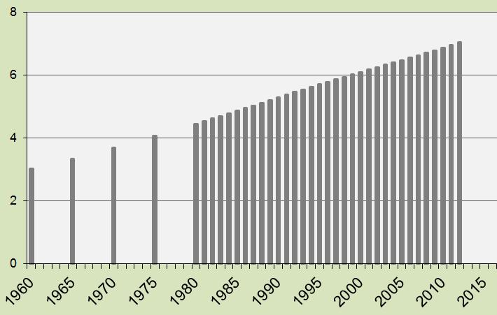 Global Population 1960-2012