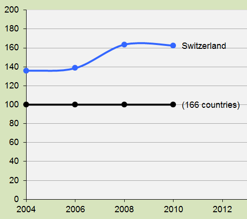 Switzerland benefits from a top Environmental Performance
