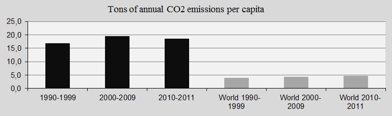 Australia, CO2 and world