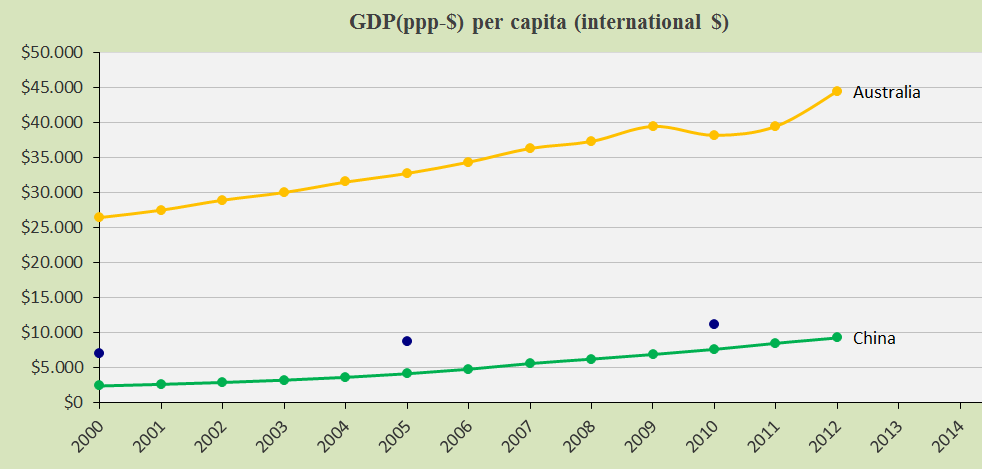 Australia and China, GDP(ppp-$)