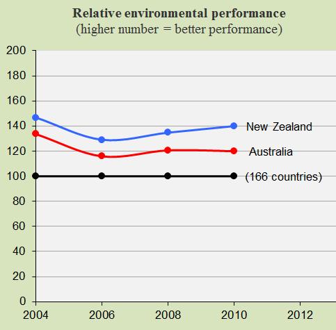 Australia and New Zealand, Environment