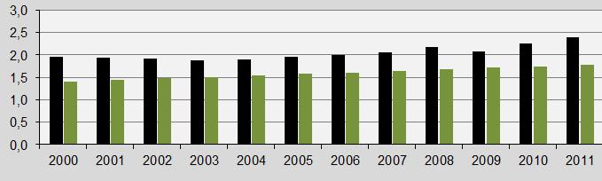 Brazil, CO2 emissions