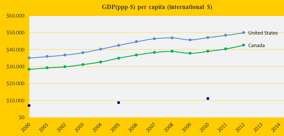Canada and United States, GDP(ppp-$)