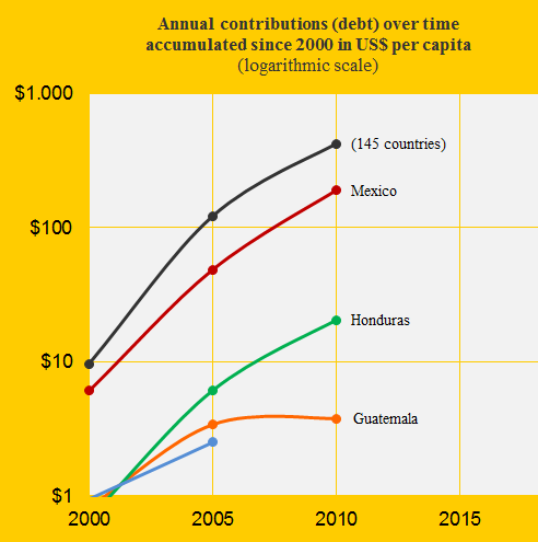 Guatemala, Mex., Hond., El Sal., Contribution over time.