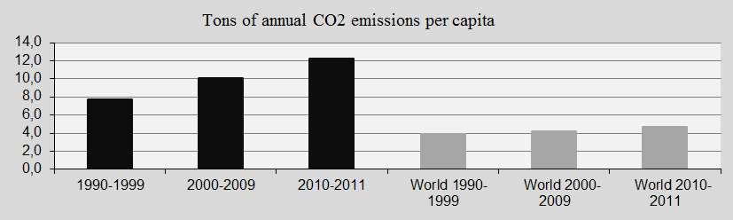 South Korea, CO2 emissions per ten years