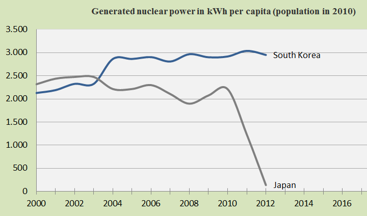 South Korea and Japan, Nuclear