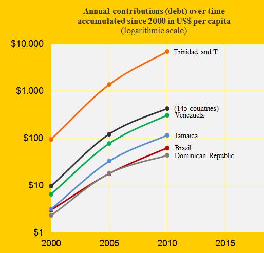 Trinidad and T., Braz., Domi., Venez., Jam., Contribution over time