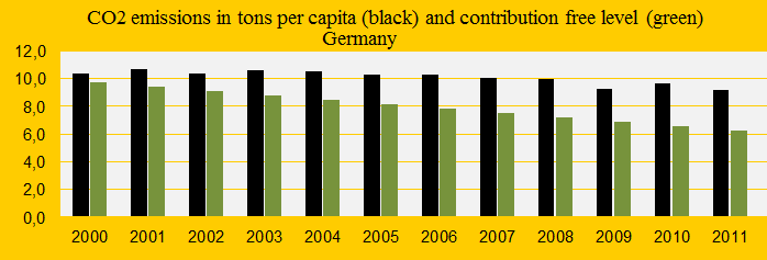 Germany, Co2 emissions