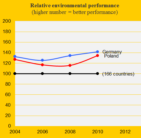 Climate performance: Germany versus Poland | ClimatePositions