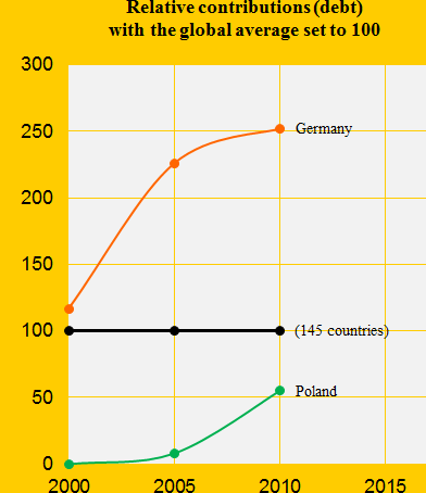 Climate performance: Germany versus Poland