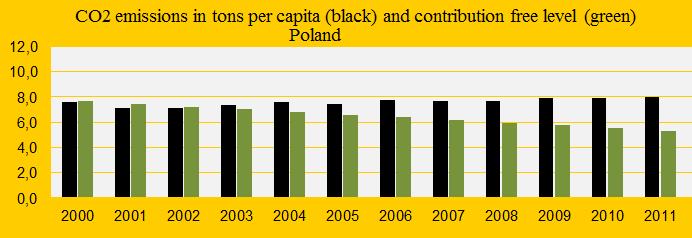 Poland, CO2 emissions