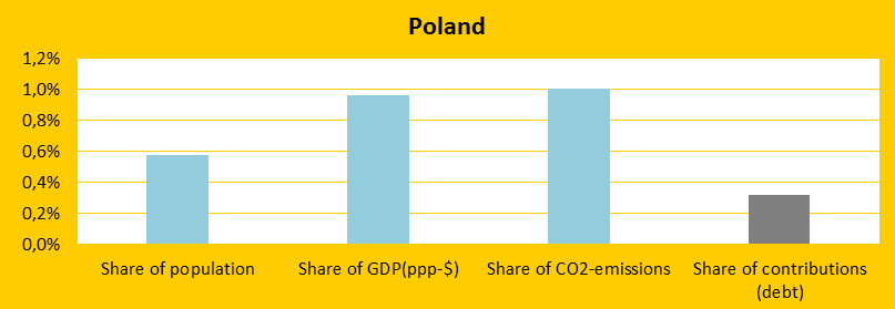 Poland, Share