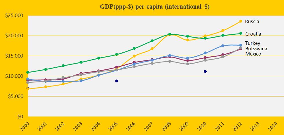 Russia, Turk., Mex., Croa., Botsw., GDP(ppp-$).