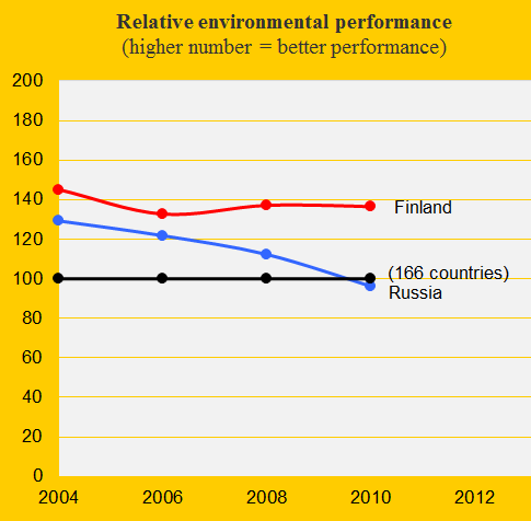 Russia and Finland, Environment