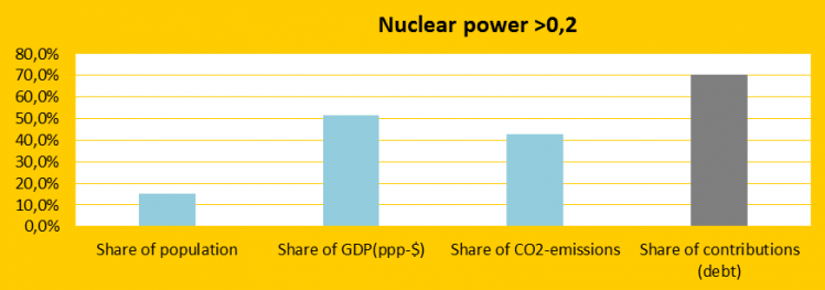 Nuclear Power countries fail on climate responsibility