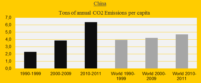 China, CO2 decates