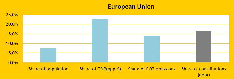 European Union, Share