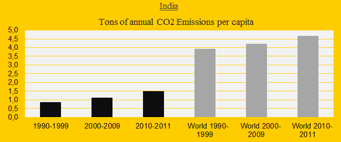 India, CO2 decates