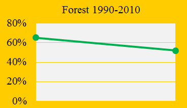 Indonesia fails on deforestation and CO2 Emissions