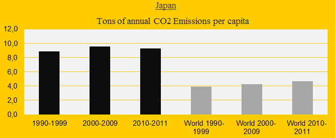 Japan, CO2 decates
