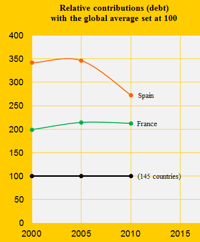 Climate performance: France versus Spain