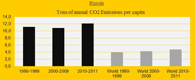 Russia, CO2 decates