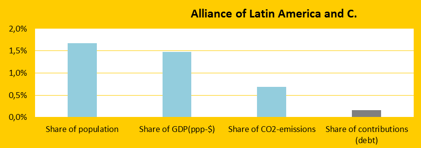 Share, Alliance of Latin America and C.