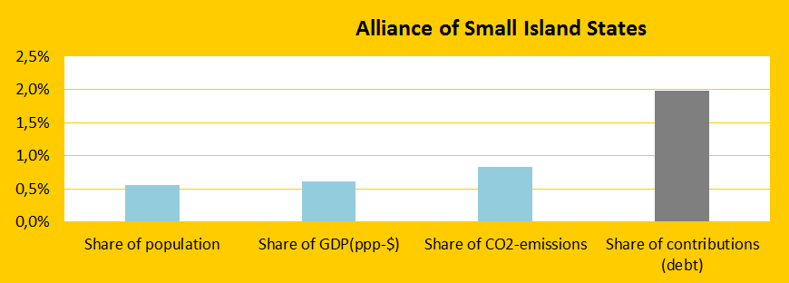 Share, Alliance of Small Islands States