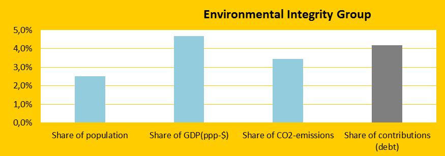 Share, Environmental Integrity Group