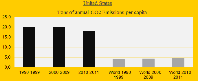 United States, CO2 decates