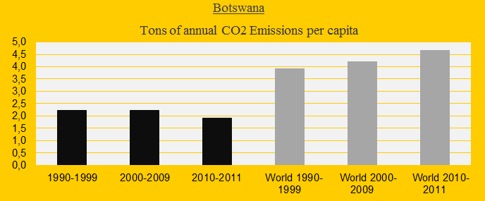 Botswana, CO2 decades