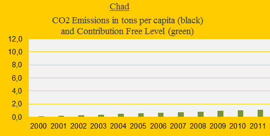 Chad, CO2