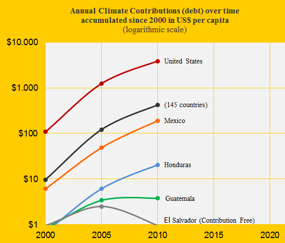 Contribution over time, Mex, United S, Hon, Gua, El S.