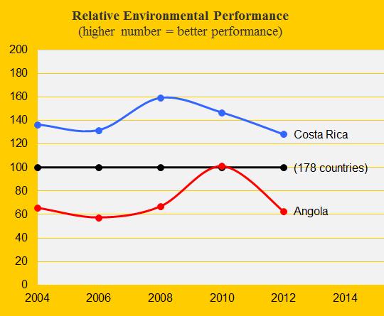 Environment, Costa Rica and Angola