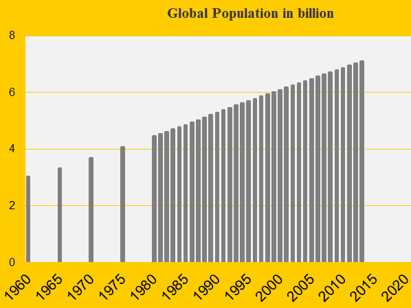 Global Population update 2013