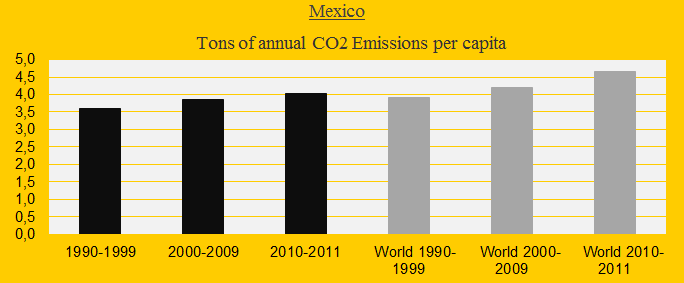 Mexico, CO2 decades