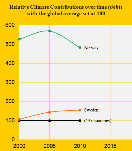 Sweden with Nuclear Power and Norway with oilfields