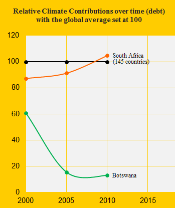 Climate performance: South Africa versus Botswana