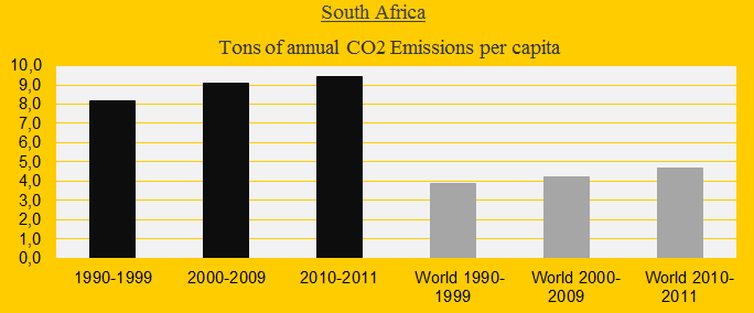 South Africa, CO2 decades