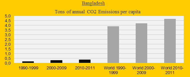 Bangladesh, CO2 in decades