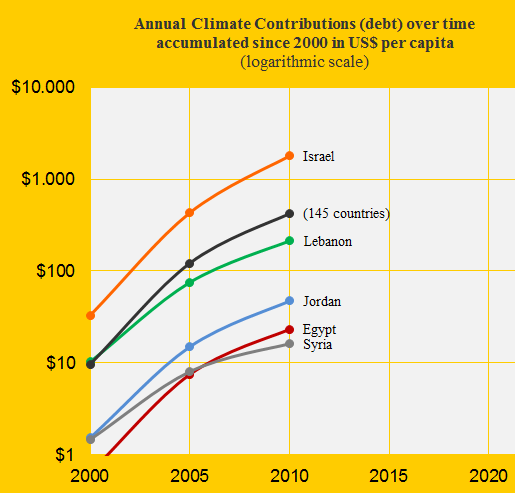 Contribution over time, Isreal, Leba, Jord, Egy, Syr.