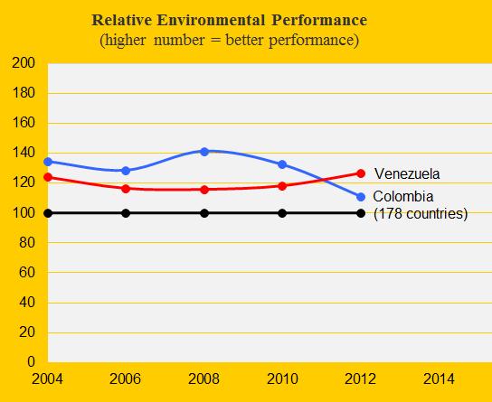 Environment, Colombia and Venezuela